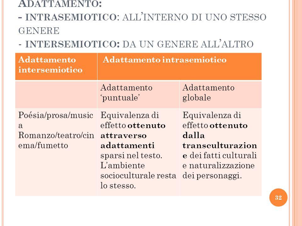 A DATTAMENTO : - INTRASEMIOTICO : ALL ' INTERNO DI UNO STESSO GENERE - INTERSEMIOTICO : DA UN GENERE ALL ' ALTRO Adattamento intersemiotico Adattament