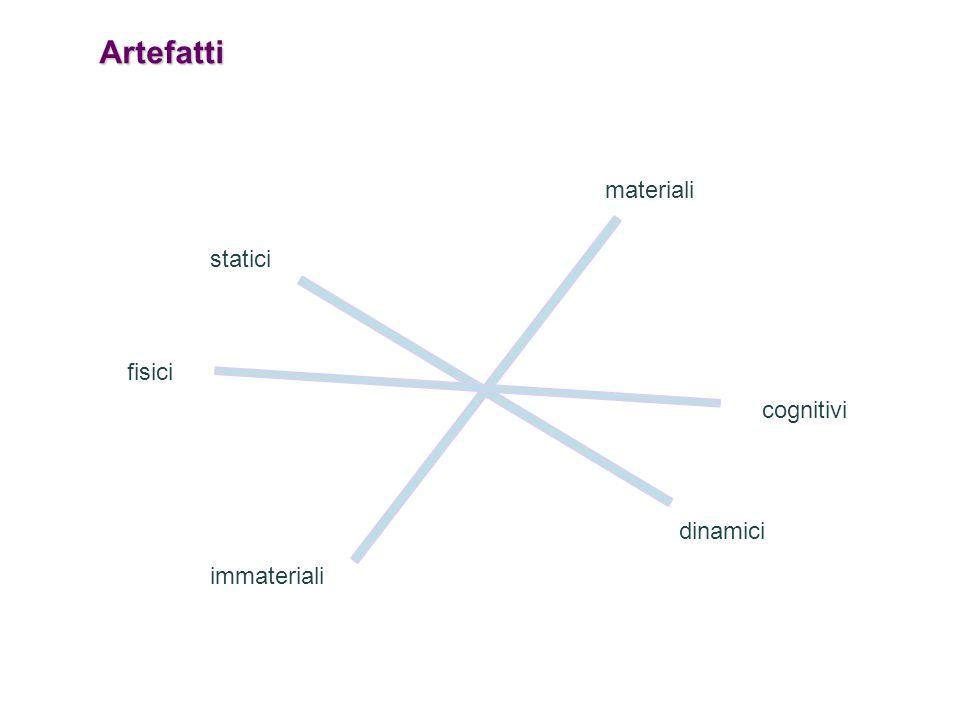 Artefatti materiali immateriali statici dinamici fisici cognitivi