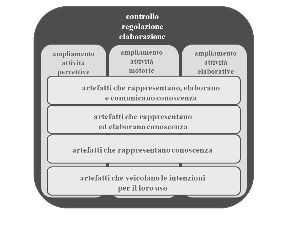 ampliamento attività percettive controllo regolazione elaborazione artefatti che rappresentano conoscenza artefatti che rappresentano ed elaborano con