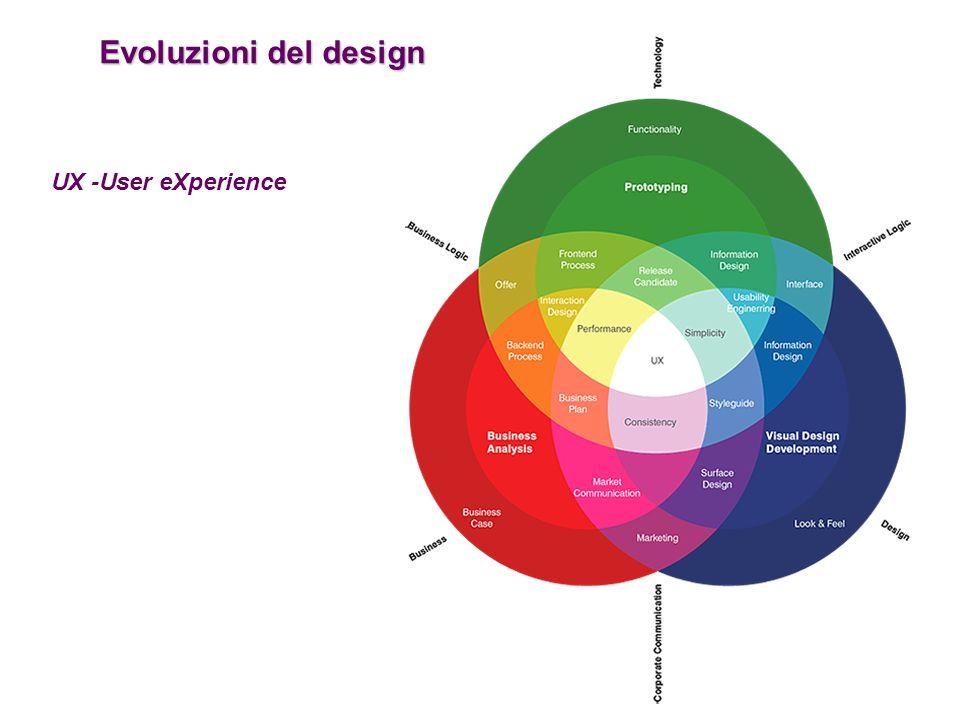 Evoluzioni del design UX -User eXperience