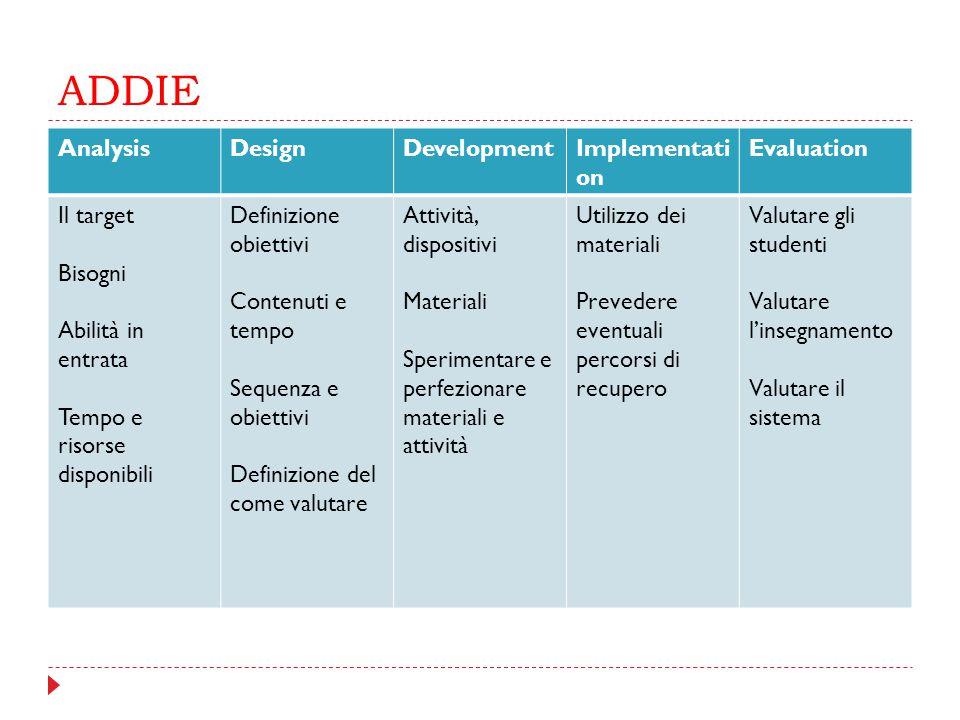 ADDIE AnalysisDesignDevelopmentImplementati on Evaluation Il target Bisogni Abilità in entrata Tempo e risorse disponibili Definizione obiettivi Conte
