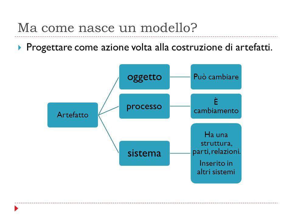 Ma come nasce un modello?  Progettare come azione volta alla costruzione di artefatti. Artefatto oggetto Può cambiare processo È cambiamento sistema