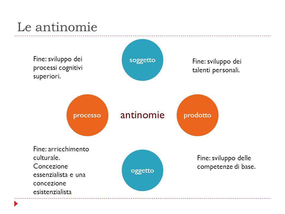 Le antinomie antinomie soggettoprodottooggettoprocesso Fine: sviluppo dei processi cognitivi superiori. Fine: arricchimento culturale. Concezione esse