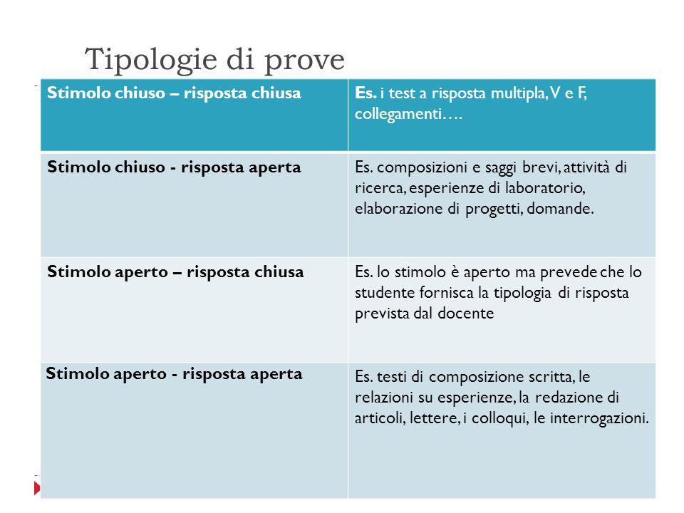 Tipologie di prove Stimolo chiuso – risposta chiusaEs. i test a risposta multipla, V e F, collegamenti…. Stimolo chiuso - risposta apertaEs. composizi