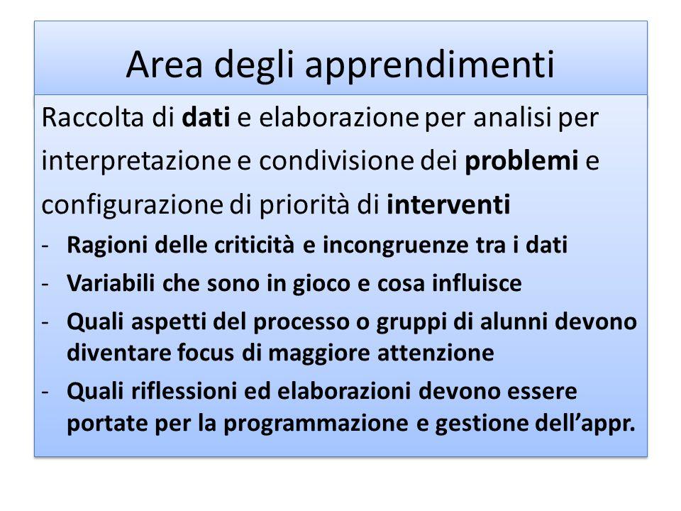 Area degli apprendimenti Raccolta di dati e elaborazione per analisi per interpretazione e condivisione dei problemi e configurazione di priorità di i