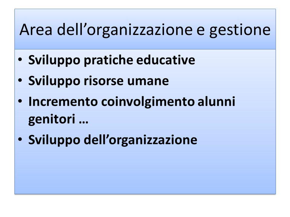 Area dell'organizzazione e gestione Sviluppo pratiche educative Sviluppo risorse umane Incremento coinvolgimento alunni genitori … Sviluppo dell'organ