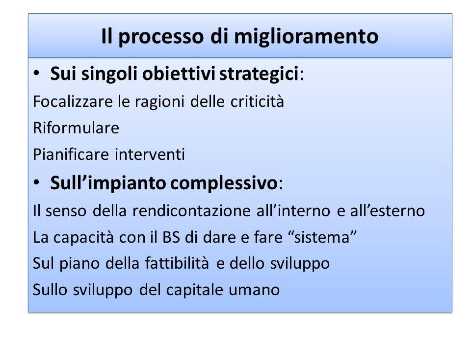 Il processo di miglioramento Sui singoli obiettivi strategici: Focalizzare le ragioni delle criticità Riformulare Pianificare interventi Sull'impianto