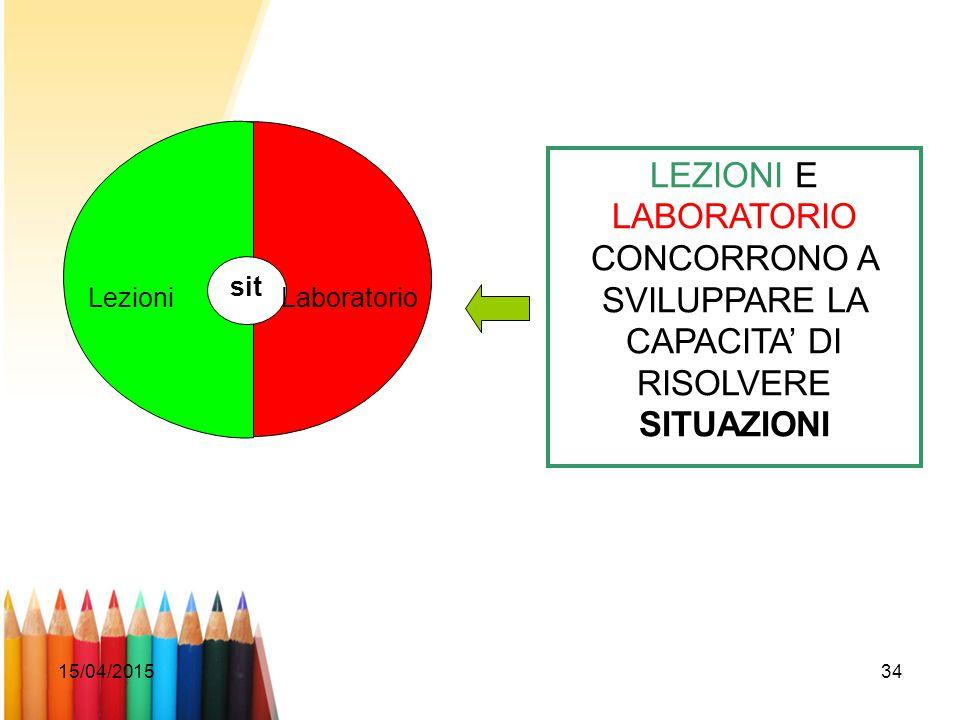 15/04/201534 sit LezioniLaboratorio LEZIONI E LABORATORIO CONCORRONO A SVILUPPARE LA CAPACITA' DI RISOLVERE SITUAZIONI