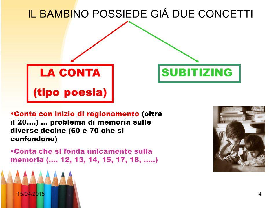 15/04/20154 IL BAMBINO POSSIEDE GIÁ DUE CONCETTI LA CONTA (tipo poesia) SUBITIZING Conta con inizio di ragionamento (oltre il 20….) … problema di memo