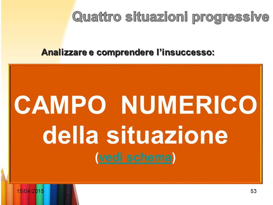15/04/201553 Analizzare e comprendere l'insuccesso: CAMPO NUMERICO della situazione (vedi schema)vedi schema