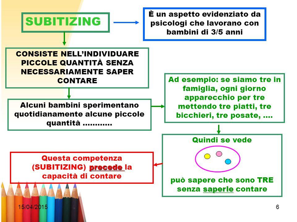 15/04/20156 SUBITIZING È un aspetto evidenziato da psicologi che lavorano con bambini di 3/5 anni CONSISTE NELL'INDIVIDUARE PICCOLE QUANTITÀ SENZA NEC