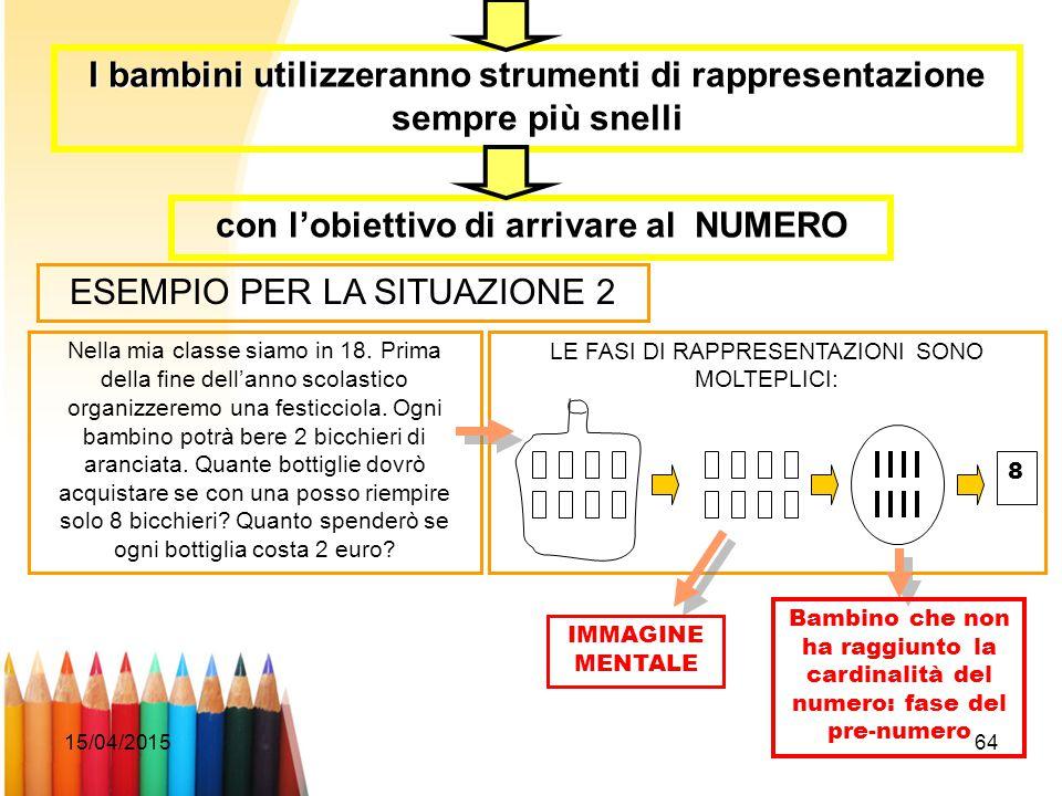 15/04/201564 I bambini utilizzeranno strumenti di rappresentazione sempre più snelli con l'obiettivo di arrivare al NUMERO ESEMPIO PER LA SITUAZIONE 2