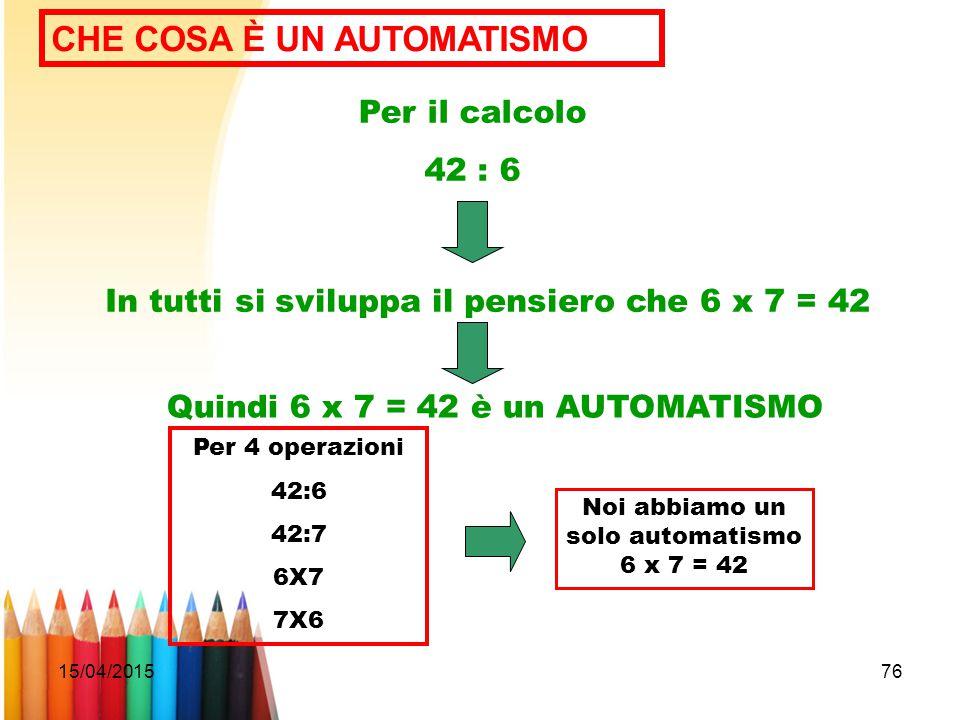 15/04/201576 CHE COSA È UN AUTOMATISMO Per il calcolo 42 : 6 In tutti si sviluppa il pensiero che 6 x 7 = 42 Quindi 6 x 7 = 42 è un AUTOMATISMO Per 4