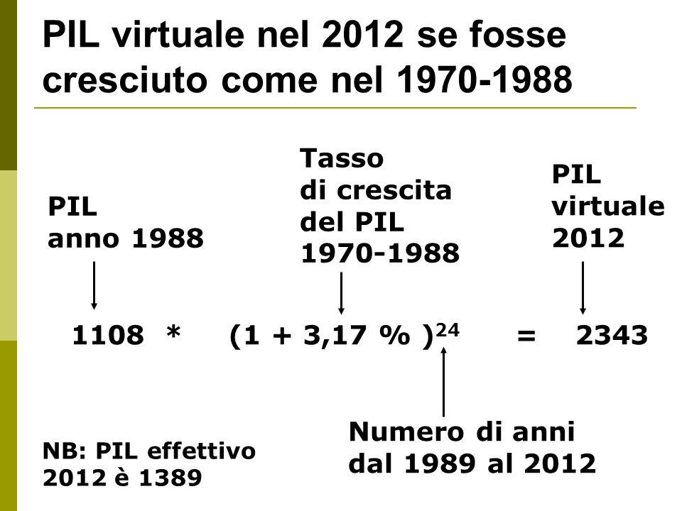 PIL virtuale nel 2012 se fosse cresciuto come nel 1970-1988 PIL anno 1988 Tasso di crescita del PIL 1970-1988 PIL virtuale 2012 1108 * (1 + 3,17 % ) 24 = 2343 Numero di anni dal 1989 al 2012 NB: PIL effettivo 2012 è 1389