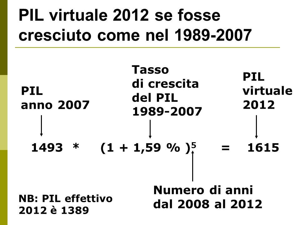 PIL virtuale 2012 se fosse cresciuto come nel 1989-2007 PIL anno 2007 Tasso di crescita del PIL 1989-2007 PIL virtuale 2012 1493 * (1 + 1,59 % ) 5 = 1615 Numero di anni dal 2008 al 2012 NB: PIL effettivo 2012 è 1389