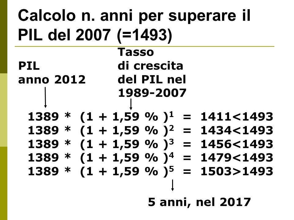 Calcolo n. anni per superare il PIL del 2007 (=1493) PIL anno 2012 Tasso di crescita del PIL nel 1989-2007 1389 * (1 + 1,59 % ) 1 = 1411<1493 1389 * (