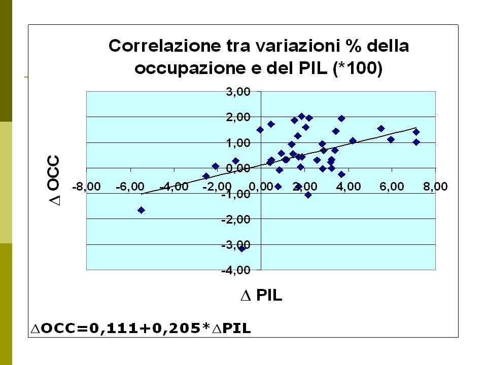 OCC=0,111+0,205*PIL