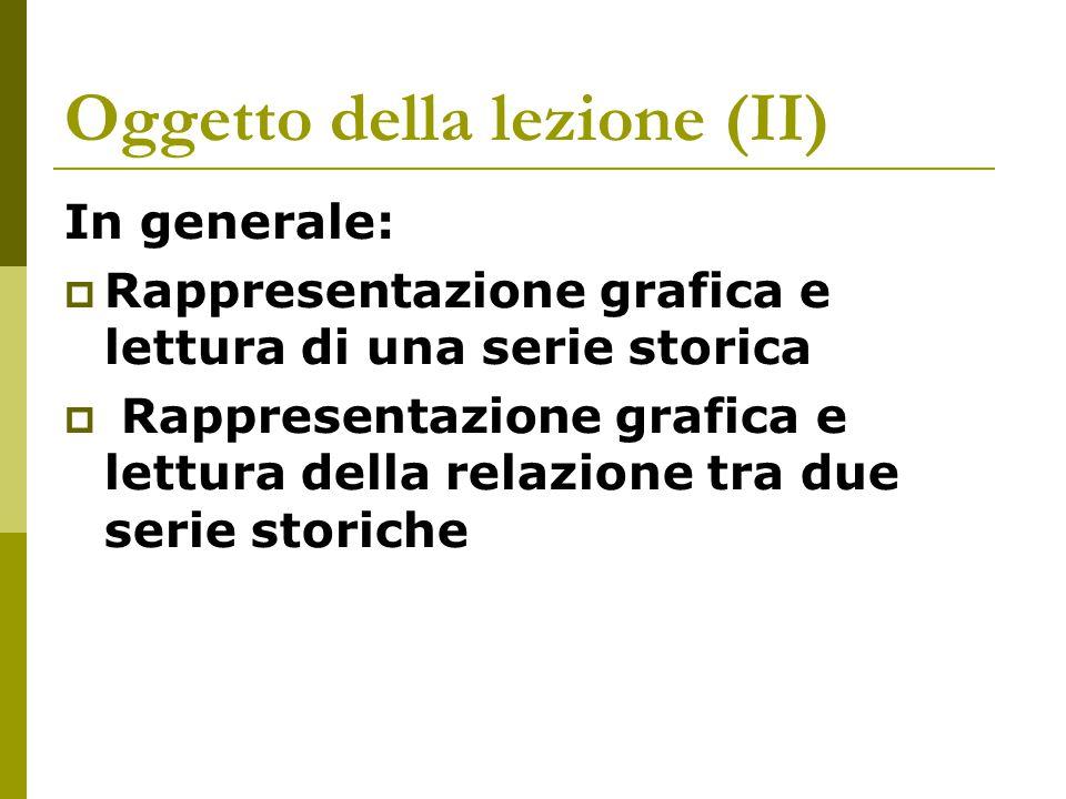 Oggetto della lezione (II) In generale:  Rappresentazione grafica e lettura di una serie storica  Rappresentazione grafica e lettura della relazione tra due serie storiche