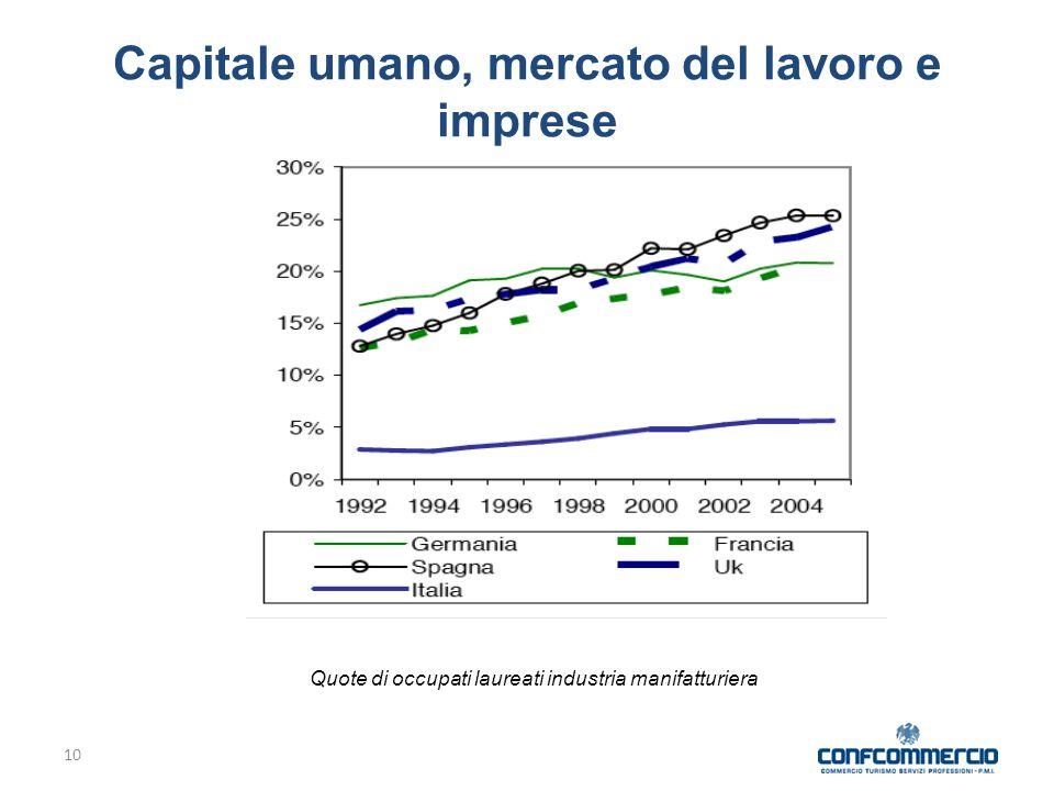 Capitale umano, mercato del lavoro e imprese 10 Quote di occupati laureati industria manifatturiera