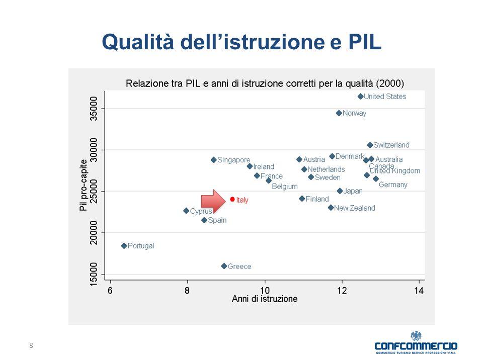 Qualità dell'istruzione e PIL 8