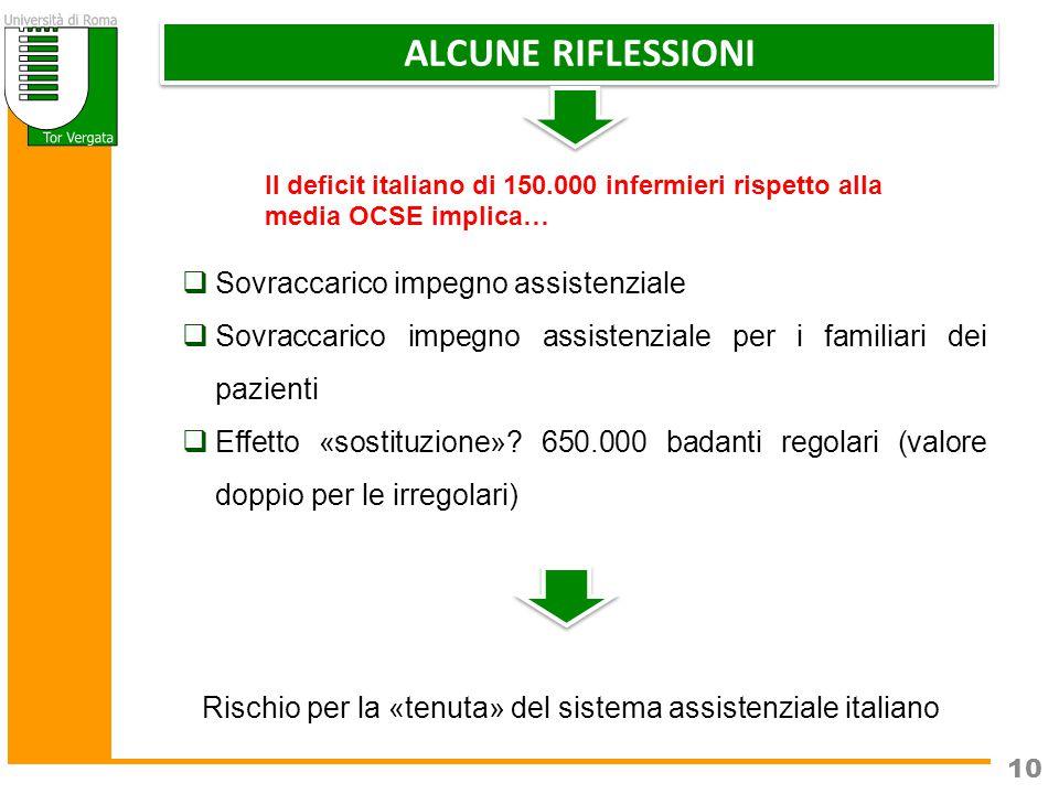 10  Sovraccarico impegno assistenziale  Sovraccarico impegno assistenziale per i familiari dei pazienti  Effetto «sostituzione».