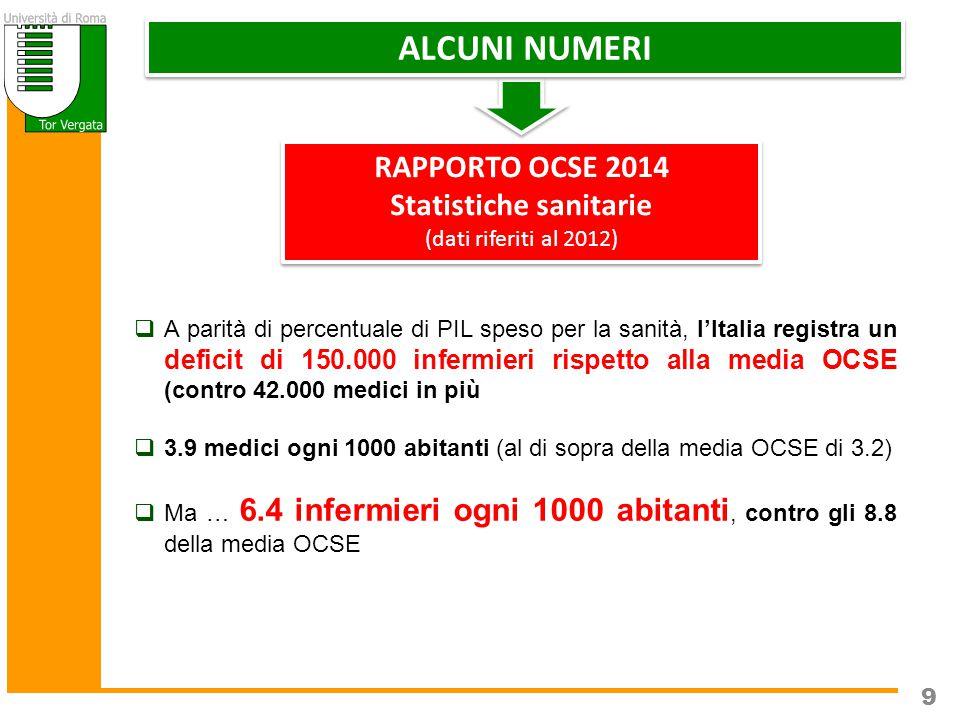9 RAPPORTO OCSE 2014 Statistiche sanitarie (dati riferiti al 2012) RAPPORTO OCSE 2014 Statistiche sanitarie (dati riferiti al 2012) 9  A parità di percentuale di PIL speso per la sanità, l'Italia registra un deficit di 150.000 infermieri rispetto alla media OCSE (contro 42.000 medici in più  3.9 medici ogni 1000 abitanti (al di sopra della media OCSE di 3.2)  Ma … 6.4 infermieri ogni 1000 abitanti, contro gli 8.8 della media OCSE ALCUNI NUMERI