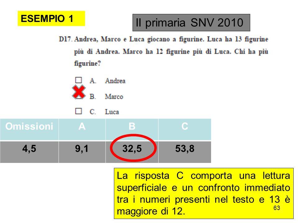 ESEMPIO 1 II primaria SNV 2010 OmissioniABC 4,59,132,553,8 La risposta C comporta una lettura superficiale e un confronto immediato tra i numeri presenti nel testo e 13 è maggiore di 12.