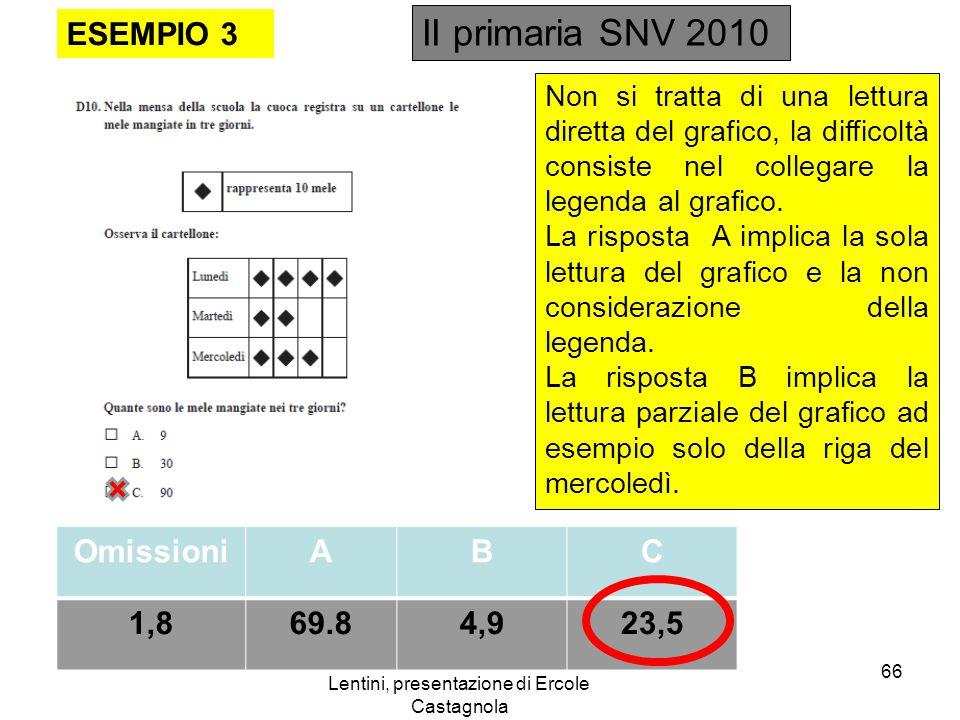 Lentini, presentazione di Ercole Castagnola ESEMPIO 3 OmissioniABC 1,869.84,923,5 Non si tratta di una lettura diretta del grafico, la difficoltà consiste nel collegare la legenda al grafico.