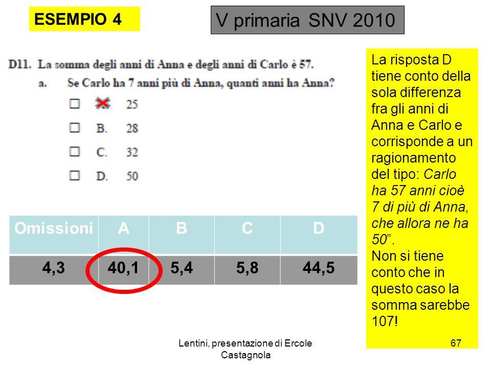 Lentini, presentazione di Ercole Castagnola ESEMPIO 4 V primaria SNV 2010 OmissioniABCD 4,340,15,45,844,5 La risposta D tiene conto della sola differenza fra gli anni di Anna e Carlo e corrisponde a un ragionamento del tipo: Carlo ha 57 anni cioè 7 di più di Anna, che allora ne ha 50 .