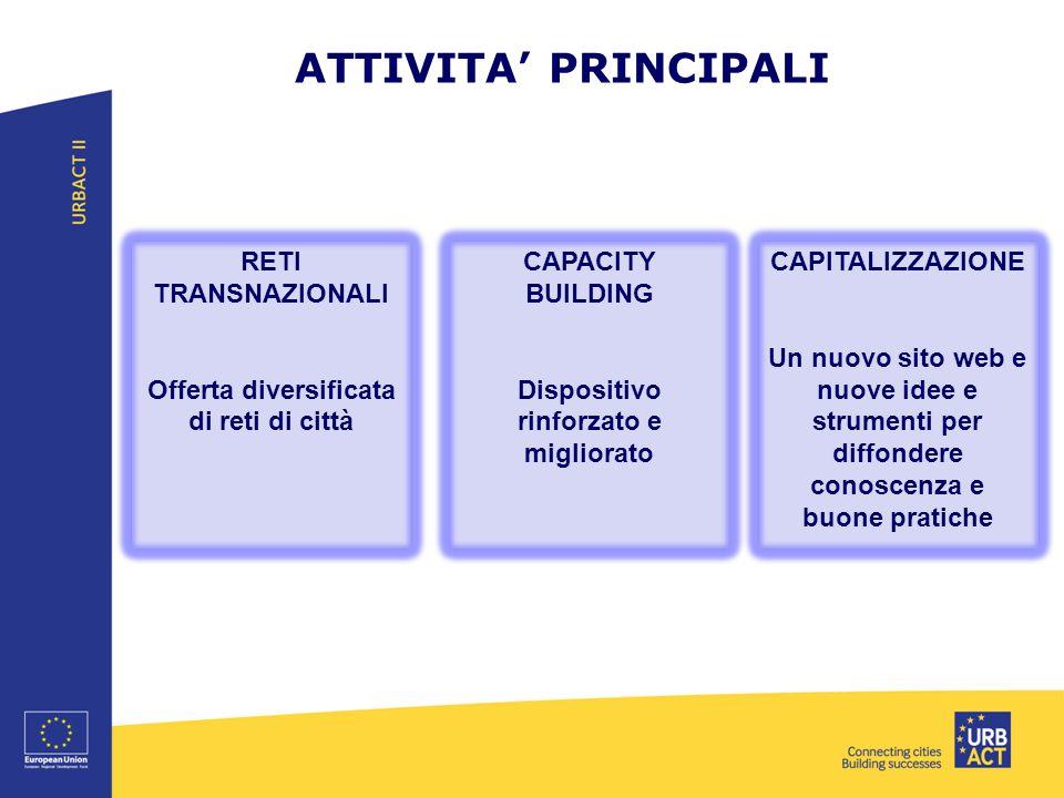 ATTIVITA' PRINCIPALI RETI TRANSNAZIONALI Offerta diversificata di reti di città CAPACITY BUILDING Dispositivo rinforzato e migliorato CAPITALIZZAZIONE