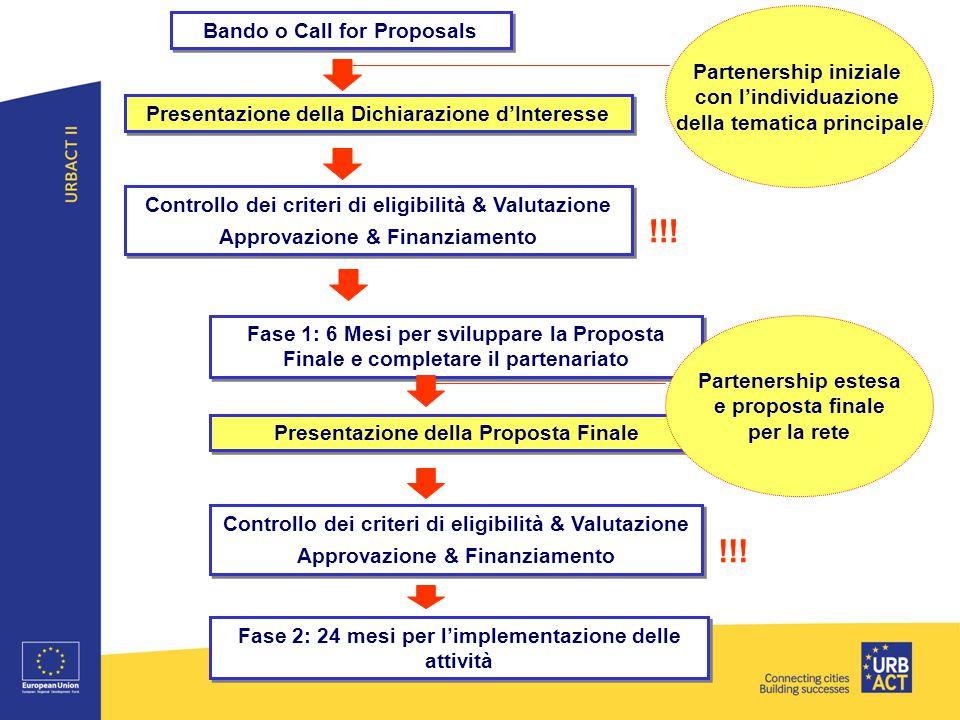 Presentazione della Dichiarazione d'Interesse Controllo dei criteri di eligibilità & Valutazione Approvazione & Finanziamento Controllo dei criteri di eligibilità & Valutazione Approvazione & Finanziamento Fase 1: 6 Mesi per sviluppare la Proposta Finale e completare il partenariato Presentazione della Proposta Finale Fase 2: 24 mesi per l'implementazione delle attività Bando o Call for Proposals Controllo dei criteri di eligibilità & Valutazione Approvazione & Finanziamento Controllo dei criteri di eligibilità & Valutazione Approvazione & Finanziamento !!.