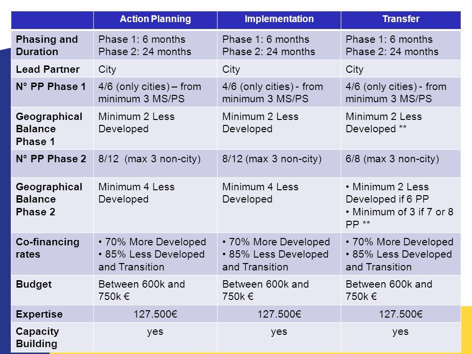 Action PlanningImplementationTransfer Phasing and Duration Phase 1: 6 months Phase 2: 24 months Phase 1: 6 months Phase 2: 24 months Phase 1: 6 months