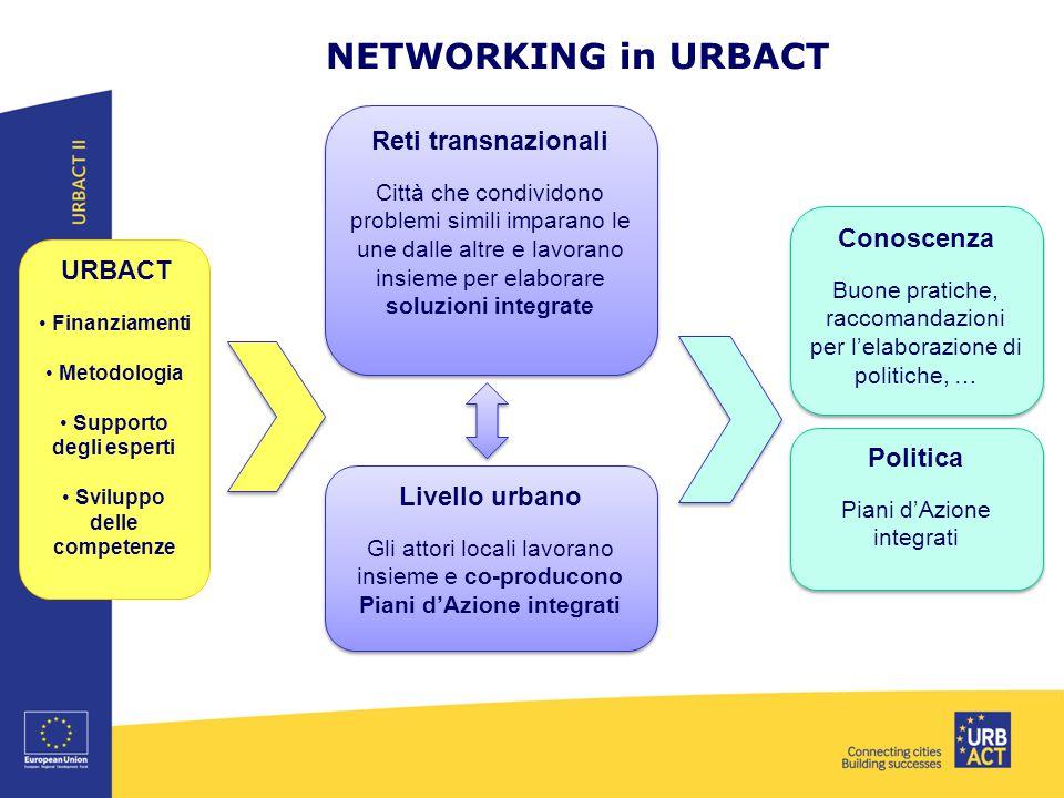 NETWORKING in URBACT Reti transnazionali Città che condividono problemi simili imparano le une dalle altre e lavorano insieme per elaborare soluzioni integrate Reti transnazionali Città che condividono problemi simili imparano le une dalle altre e lavorano insieme per elaborare soluzioni integrate Livello urbano Gli attori locali lavorano insieme e co-producono Piani d'Azione integrati Livello urbano Gli attori locali lavorano insieme e co-producono Piani d'Azione integrati Politica Piani d'Azione integrati Politica Piani d'Azione integrati Conoscenza Buone pratiche, raccomandazioni per l'elaborazione di politiche, … Conoscenza Buone pratiche, raccomandazioni per l'elaborazione di politiche, … URBACT Finanziamenti Metodologia Supporto degli esperti Sviluppo delle competenze