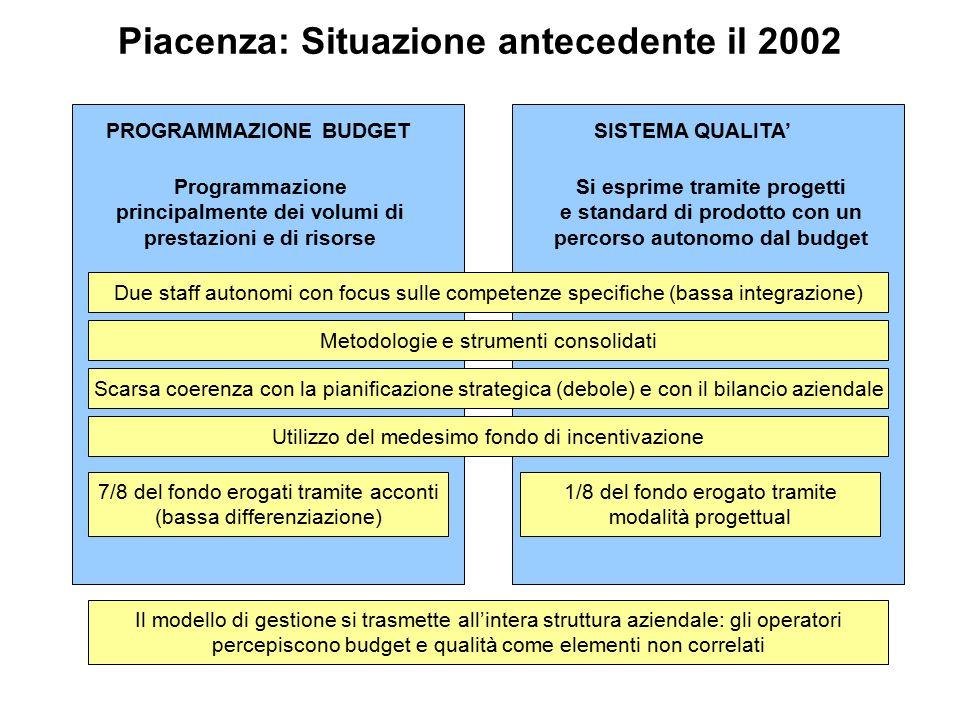 Piacenza: Situazione antecedente il 2002 PROGRAMMAZIONE BUDGETSISTEMA QUALITA' Programmazione principalmente dei volumi di prestazioni e di risorse Si