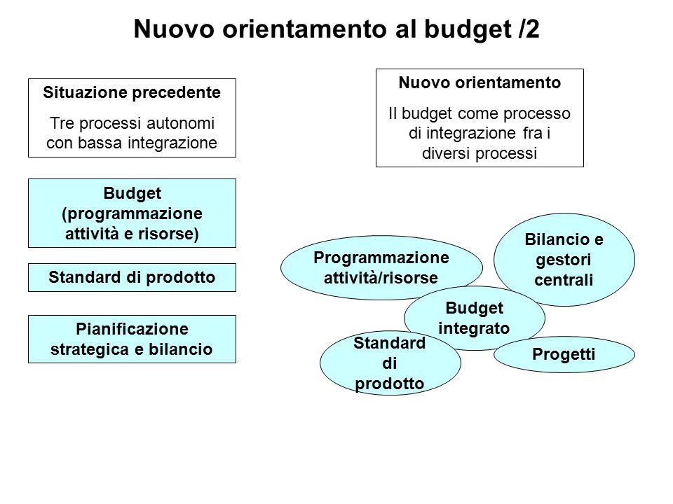 Nuovo orientamento al budget /2 Situazione precedente Tre processi autonomi con bassa integrazione Budget (programmazione attività e risorse) Standard