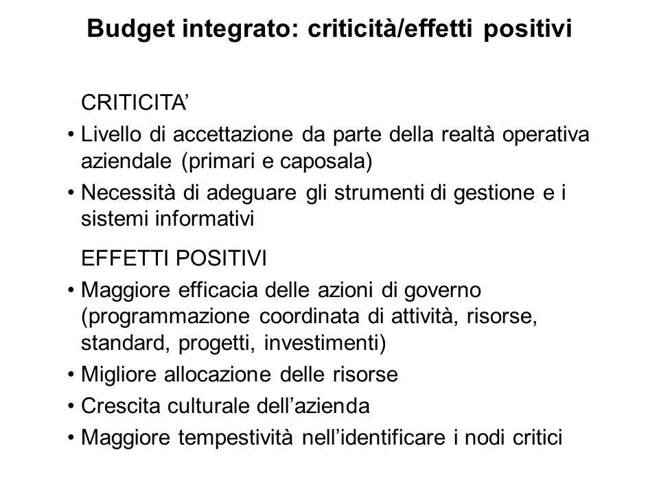 Budget integrato: criticità/effetti positivi CRITICITA' Livello di accettazione da parte della realtà operativa aziendale (primari e caposala) Necessi