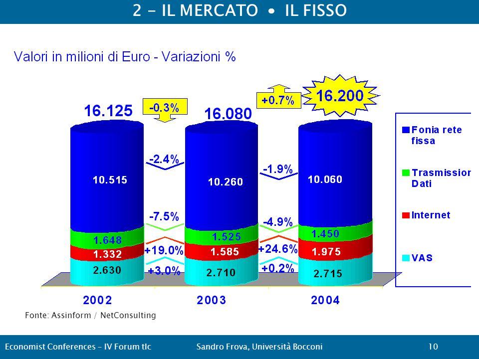2 - IL MERCATO IL FISSO Fonte: Assinform / NetConsulting Economist Conferences – IV Forum tlcSandro Frova, Università Bocconi10