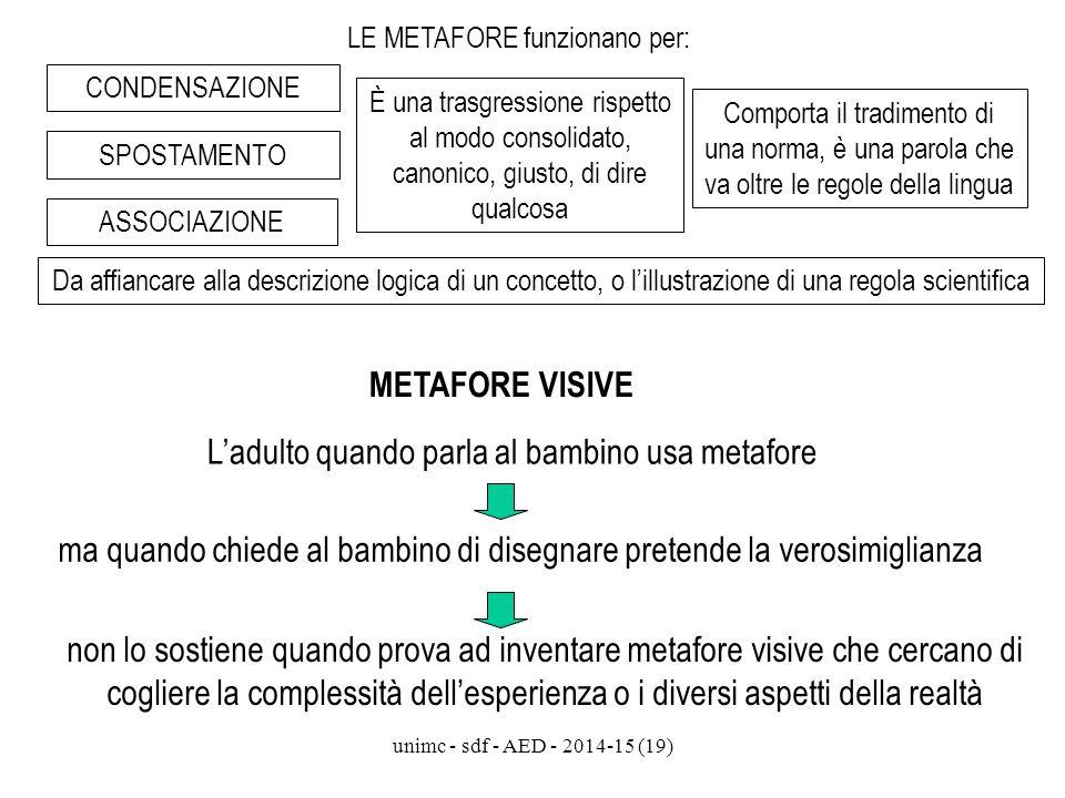 unimc - sdf - AED - 2014-15 (19) LE METAFORE funzionano per: ASSOCIAZIONE È una trasgressione rispetto al modo consolidato, canonico, giusto, di dire