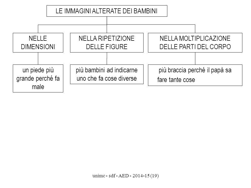 unimc - sdf - AED - 2014-15 (19) LE IMMAGINI ALTERATE DEI BAMBINI NELLE DIMENSIONI NELLA RIPETIZIONE DELLE FIGURE NELLA MOLTIPLICAZIONE DELLE PARTI DE