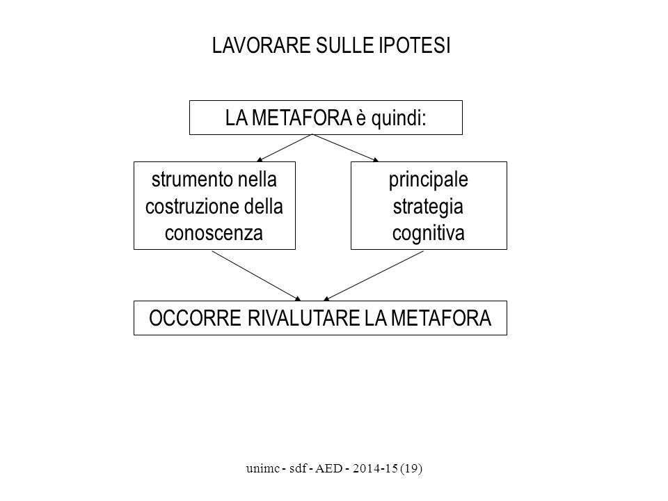 unimc - sdf - AED - 2014-15 (19) LAVORARE SULLE IPOTESI LA METAFORA è quindi: strumento nella costruzione della conoscenza principale strategia cognit