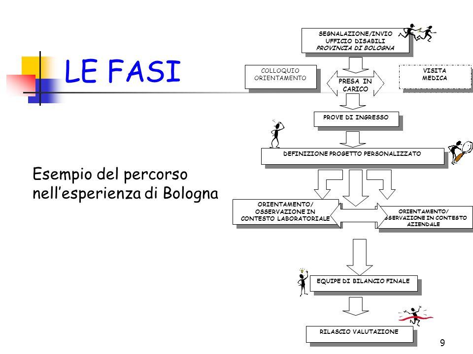 9 SEGNALAZIONE/INVIO UFFICIO DISABILI PROVINCIA DI BOLOGNA SEGNALAZIONE/INVIO UFFICIO DISABILI PROVINCIA DI BOLOGNA PRESA IN CARICO DEFINIZIONE PROGETTO PERSONALIZZATO EQUIPE DI BILANCIO FINALE VISITA MEDICA VISITA MEDICA COLLOQUIO ORIENTAMENTO ORIENTAMENTO/ OSSERVAZIONE IN CONTESTO LABORATORIALE ORIENTAMENTO/ OSSERVAZIONE IN CONTESTO LABORATORIALE PROVE DI INGRESSO RILASCIO VALUTAZIONE ORIENTAMENTO/ OSSERVAZIONE IN CONTESTO AZIENDALE LE FASI Esempio del percorso nell'esperienza di Bologna