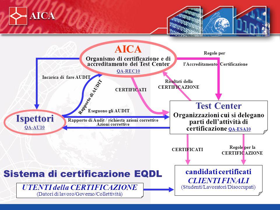 Sistema di certificazione EQDL Eseguono gli AUDIT Rapporto di Audit / richiesta azioni correttive Azioni correttive /Certificazione Regole per AICA Or