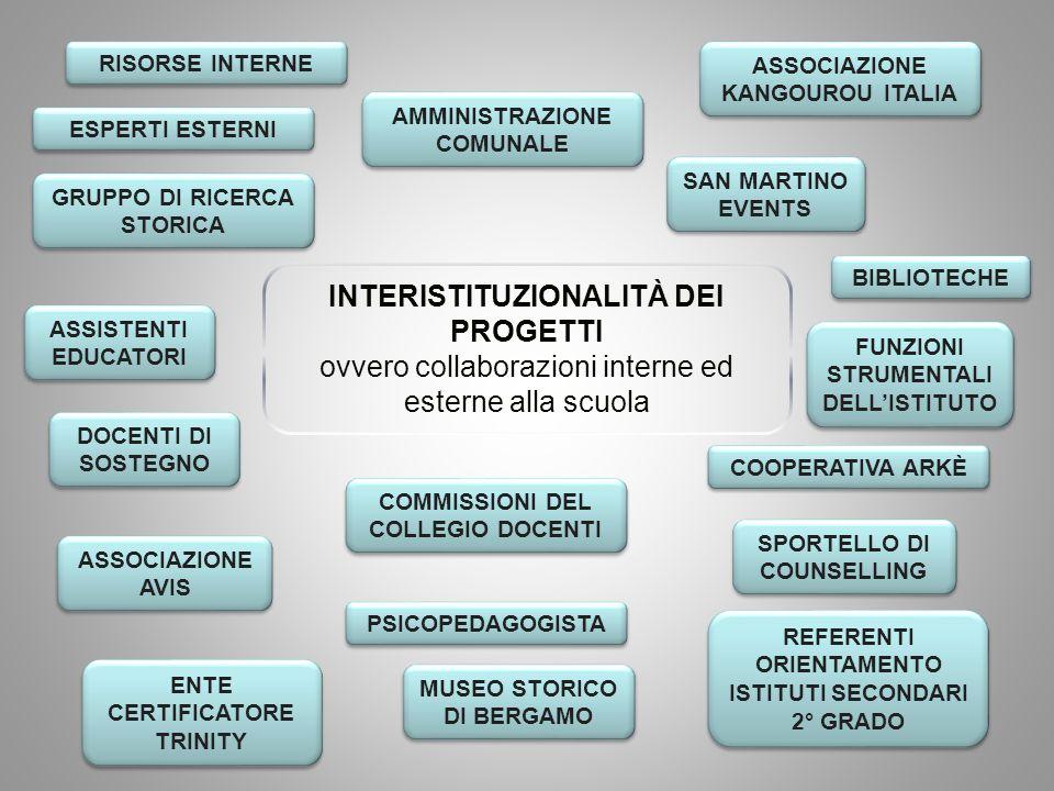INTERISTITUZIONALITÀ DEI PROGETTI ovvero collaborazioni interne ed esterne alla scuola RISORSE INTERNE ASSOCIAZIONE KANGOUROU ITALIA ESPERTI ESTERNI G