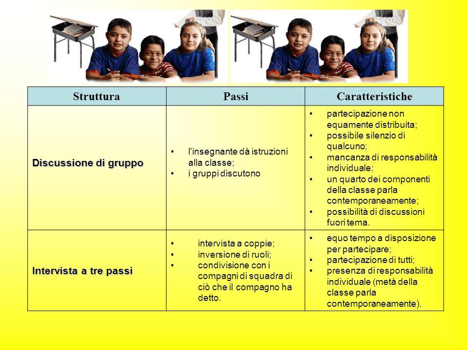 StrutturaPassiCaratteristiche Discussione di gruppo l'insegnante dà istruzioni alla classe; i gruppi discutono partecipazione non equamente distribuit