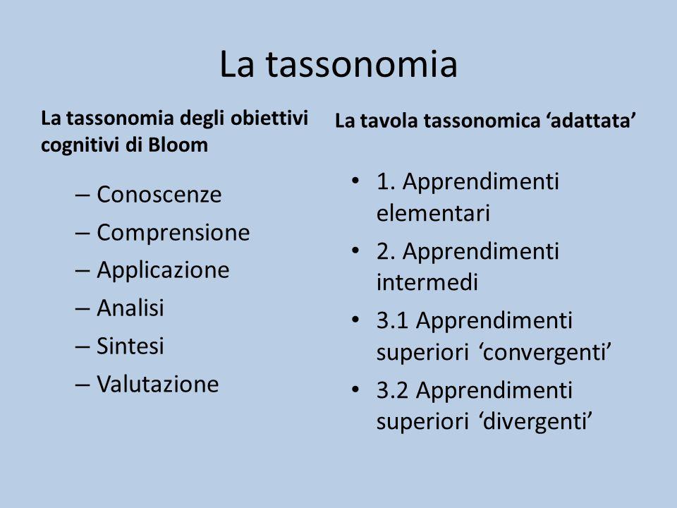 La tassonomia – Conoscenze – Comprensione – Applicazione – Analisi – Sintesi – Valutazione La tavola tassonomica 'adattata' 1.