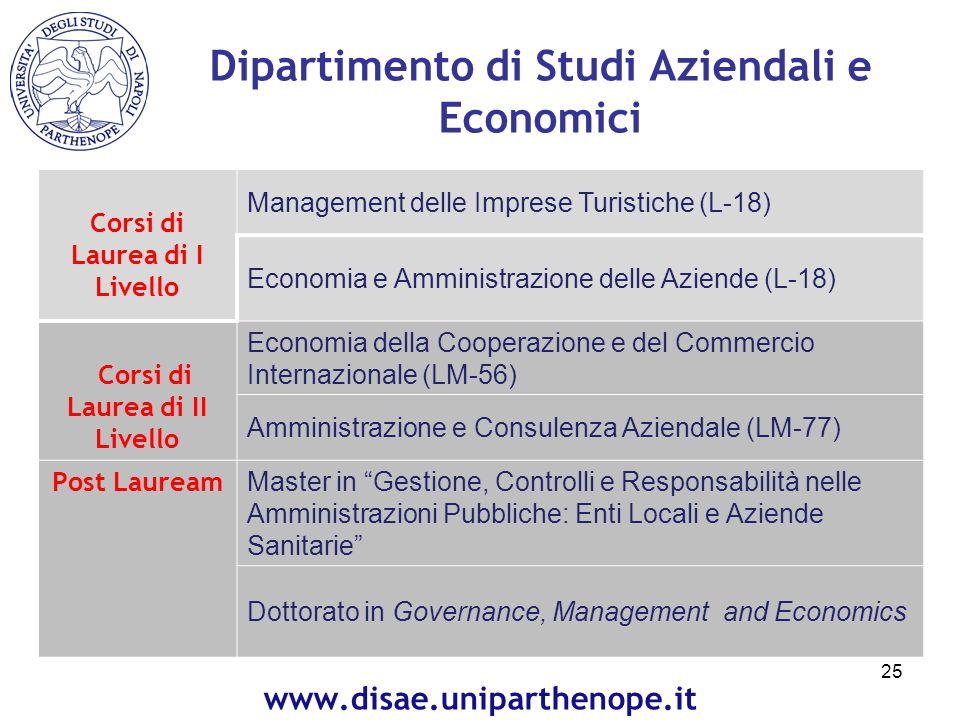 Corsi di Laurea di I Livello Management delle Imprese Turistiche (L-18) Economia e Amministrazione delle Aziende (L-18) Corsi di Laurea di II Livello