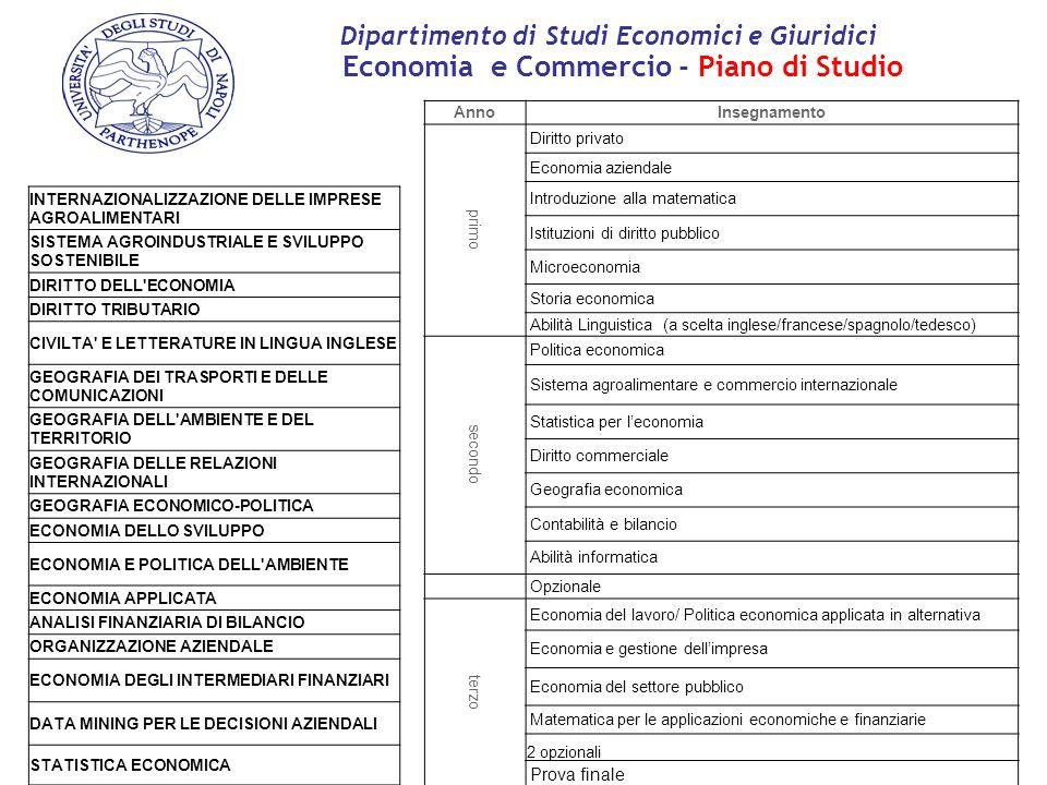 AnnoInsegnamento primo Diritto privato Economia aziendale Introduzione alla matematica Istituzioni di diritto pubblico Microeconomia Storia economica