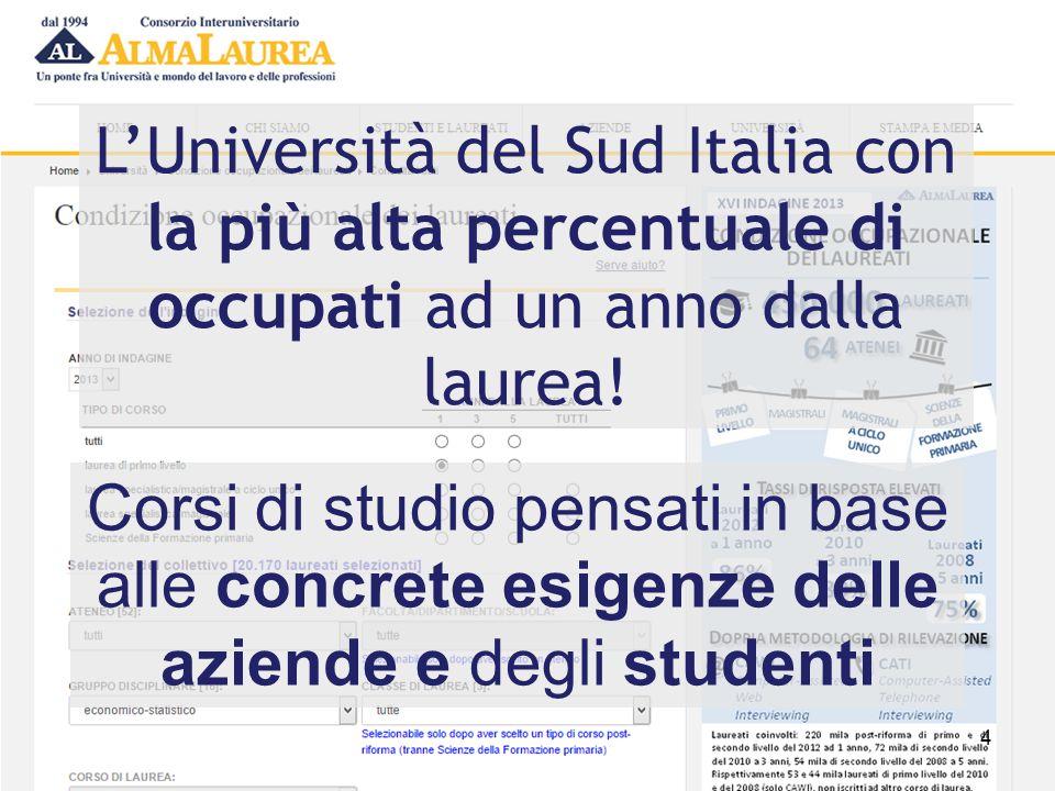 L'Università del Sud Italia con la più alta percentuale di occupati ad un anno dalla laurea! 4 Corsi di studio pensati in base alle concrete esigenze