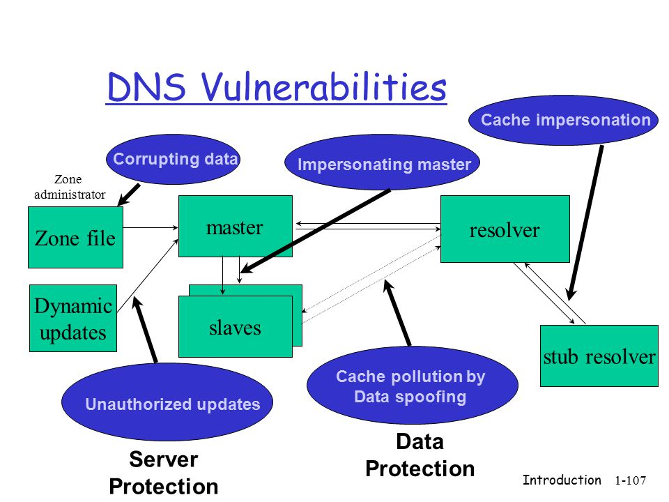 Introduction1-107 Data Protection Server Protection DNS Vulnerabilities Zone file slaves master resolver stub resolver Zone administrator Dynamic updates Cache pollution by Data spoofing Unauthorized updates Corrupting data Impersonating master Cache impersonation