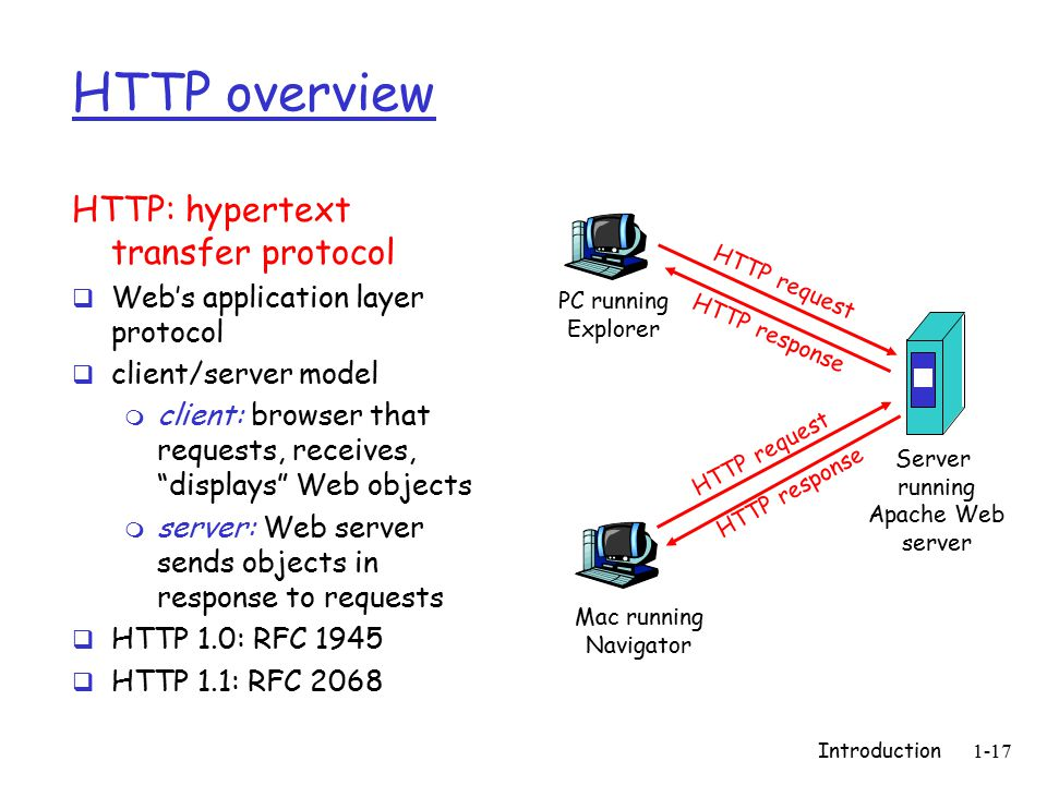 Introduction1-17 HTTP overview HTTP: hypertext transfer protocol  Web's application layer protocol  client/server model m client: browser that requests, receives, displays Web objects m server: Web server sends objects in response to requests  HTTP 1.0: RFC 1945  HTTP 1.1: RFC 2068 PC running Explorer Server running Apache Web server Mac running Navigator HTTP request HTTP response